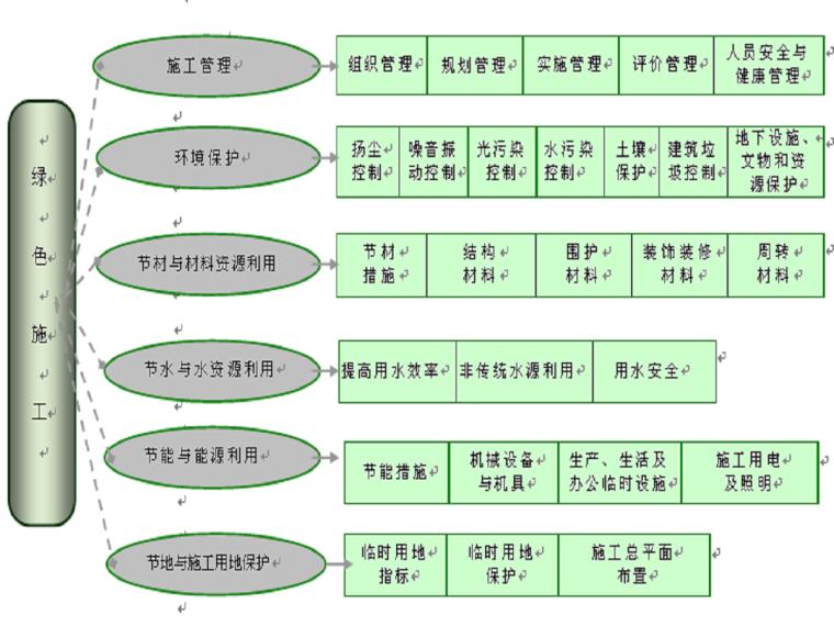 [郑州]高层综合楼工程绿色施工方案(35页)