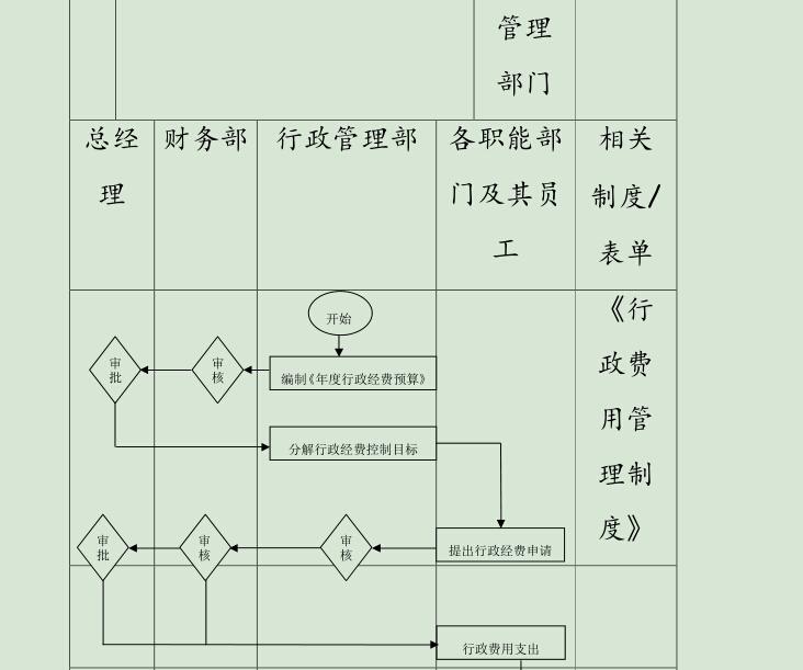 房地产企业管理制度手册-部分12
