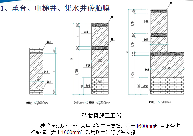 产业园项目工程技术策划书(附多图)