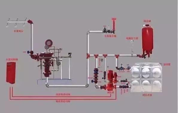 给排水(消防)施工图审查要点及施工中的常见错误图解_5