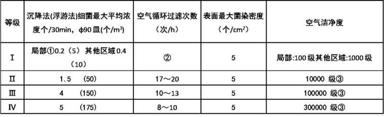 医院及手术室空调系统设计应用参考手册_9
