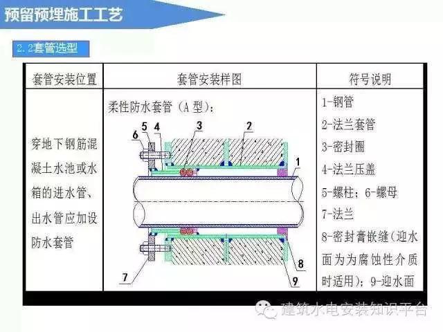 建筑电气预留预埋施工流程_5