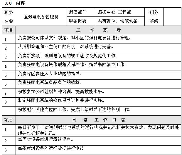 物业工程部管理制度流程(62页)