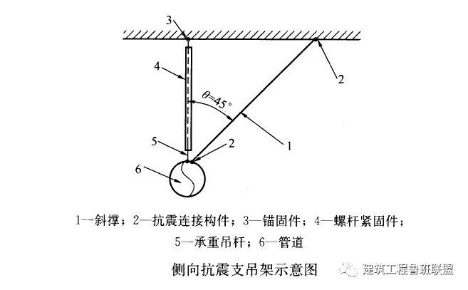 抗震支吊架:建筑机电工程新重点!_4