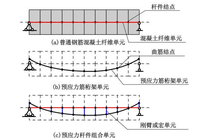 基于OpenSees的预应力混凝土构件弹塑性分析-陈学伟