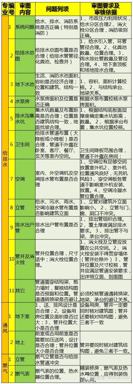 199个审核项!万科规划设计全过程重点问题审核表,真全!_6