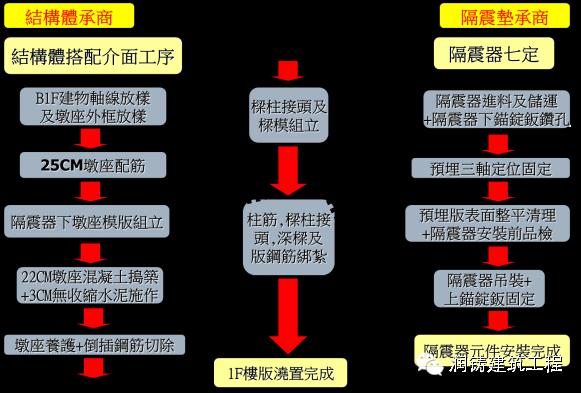 台湾人用38层超高层全预制结构建筑证明装配式建筑能抗震!_8