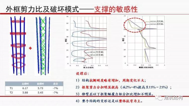 华东院总工周建龙:从抗震概念设计到基于破坏模式的设计_33