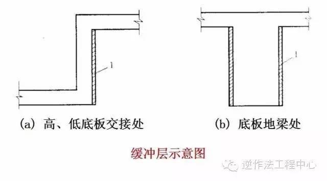 大体积混凝土施工规范要点_5