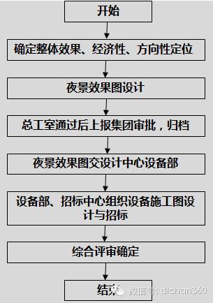 房地产设计管理全过程流程(从前期策划到施工,非常全)_9