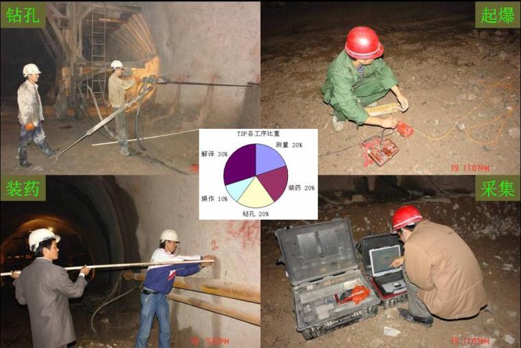 隧道及地下工程的施工中地质灾害隐患的探查、预报新技术及集成系统PPT(165页)