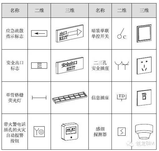 BIM电气案例丨大学学生公寓与学生食堂_6