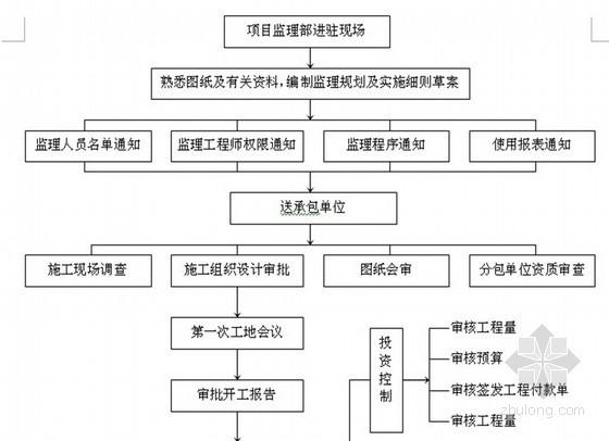[江苏]时代生活广场工程监理投标书(流程图 技术标)
