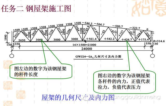 钢结构施工图的识读_29