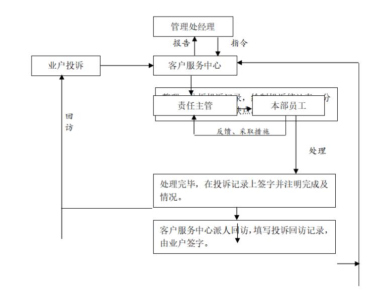 房地产物业管理方案范本(共91页)-投诉处理的工作流程图