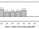 辽宁省人工费、材料费价格指数动态2008~2017年第二季