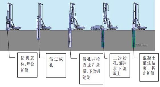 桥梁基础标准化施工要点,做样板工程可参考!
