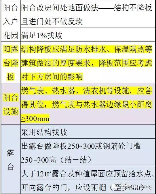 万科施工图审图清单(全套图文)建议收藏_11