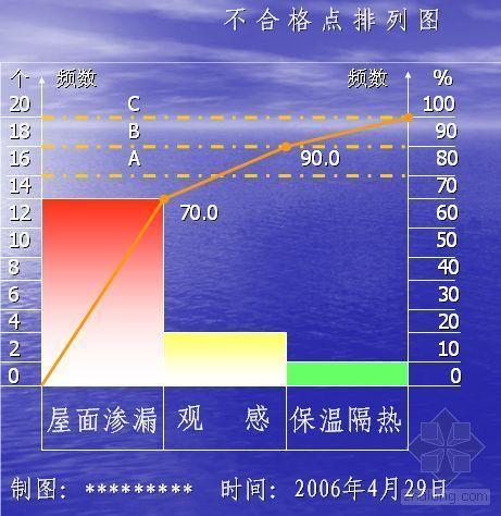 提高PVC聚氯乙烯防水卷材防水屋面施工质量