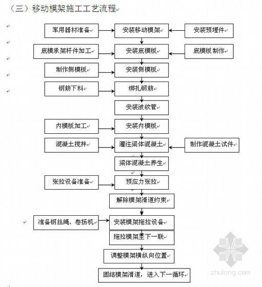 东莞市北环快速路道路施工组织设计(投标)