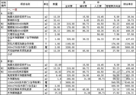 [海南]酒店别墅装饰工程综合报价(2009)