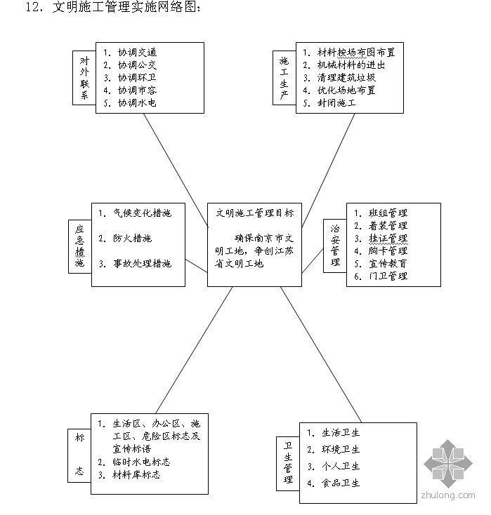 江苏某地产项目创省级文明工地实施方案