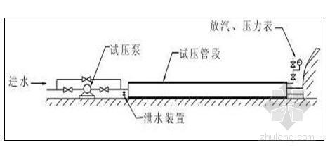 农田水利施工及土地整理项目施工组织设计(128页)