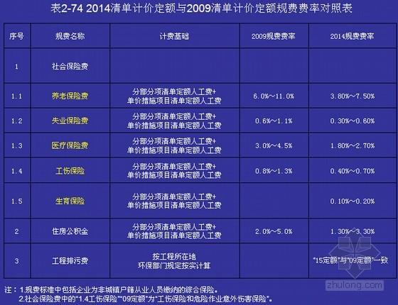 [四川]2015版施工机械台班费用定额定额及定额勘误