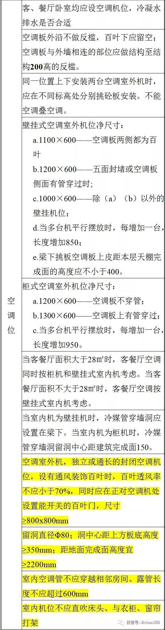 万科施工图审图清单(全套图文)建议收藏_12