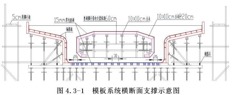 [四川]现浇混凝土箱梁高大模板支撑体系安全专项施工方案(受力计算)
