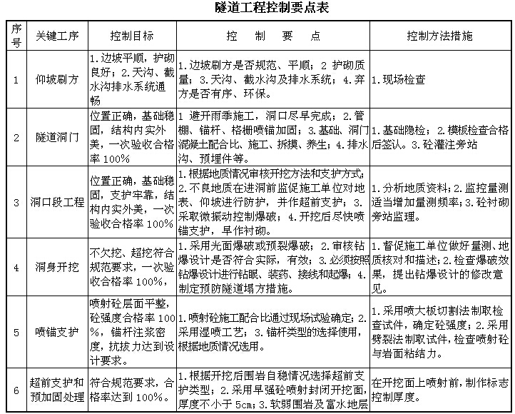 [湖南]铁路隧道工程监理规划(205页,图文丰富)_7