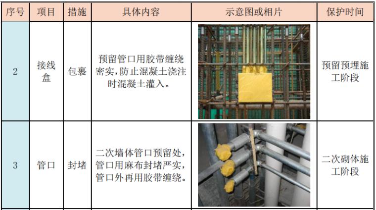 机电安装工程具体成品保护措施