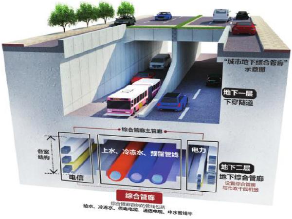 地下综合管廊PPP项目可行性研究报告