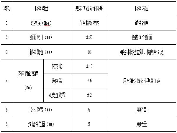 梅雨桥桥梁下部结构施工组织设计(各种工程表格共60页)