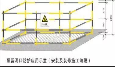 中建施工现场洞口、临边防护做法及图示!_17