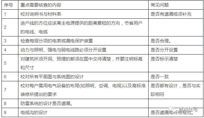图纸会审再无遗漏!碧桂园的9大专业、134个图纸核查要点汇总_10