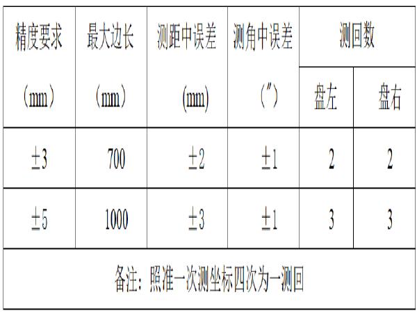 [广东]高速公路第四合同段测量方案
