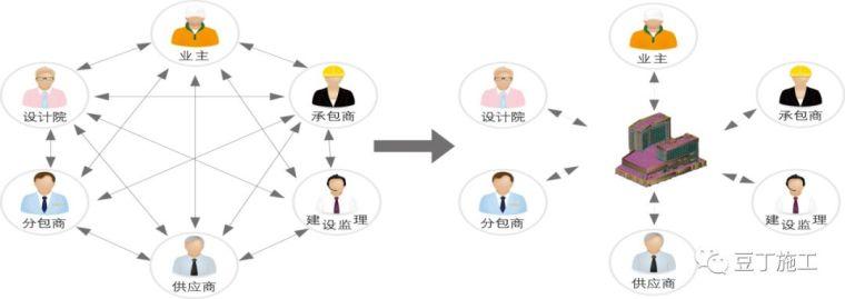 大型复杂项目应用BIM实例,保工期、提工效_4