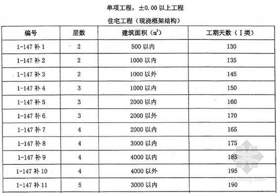江苏2014定额应用资料下载-[江苏]2014版建筑与装饰、安装、市政工程计价定额交底(含04定额对比 定额应用)