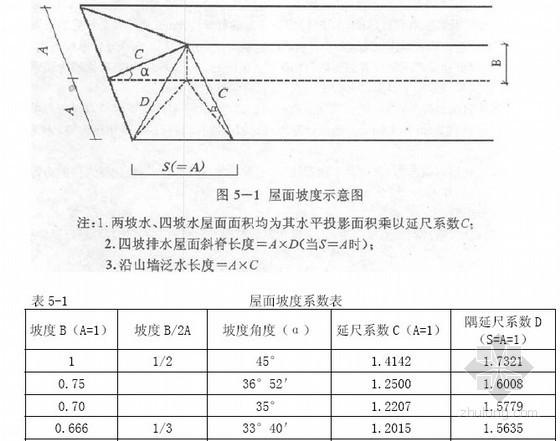 [湖北]建筑装饰及公共工程定额工程量计算规则及说明(2013版 76页)