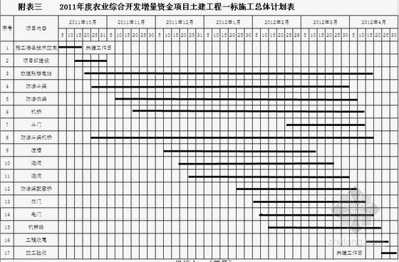 [江苏]农业综合开发土地治理项目施工组织设计(土方工程 投标)