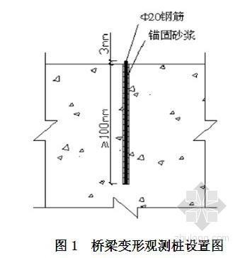 合福客专后张法预应力箱梁沉降变形观测方案(2011年)