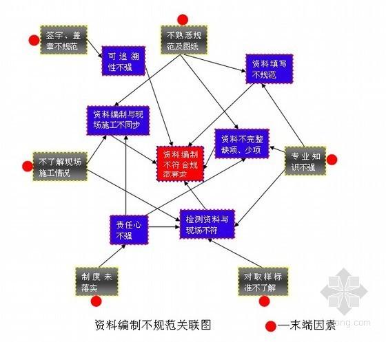 [QC成果]规范资料编制程序,确保鲁班奖工程