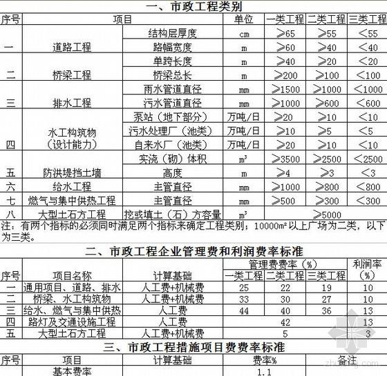 江苏市政工程取费费率标准