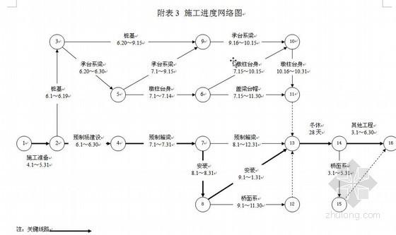 陕西某公路桥梁施工组织设计(2010年 投标 六车道)
