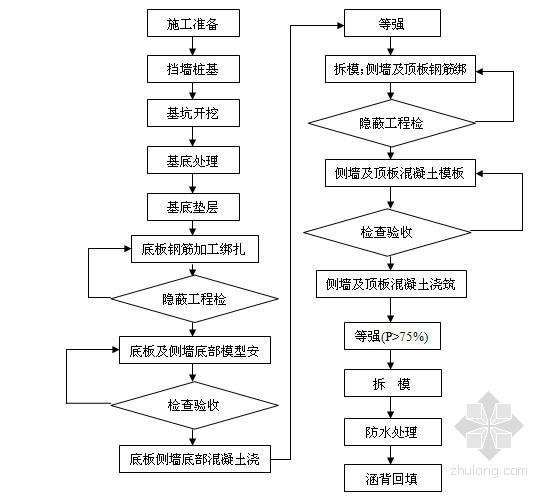 [辽宁]孔径1-6.0m钢筋混凝土框架涵作业指导书33页(客专)