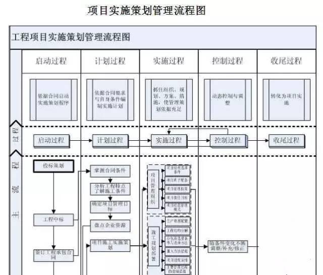 项目标准化工作手册