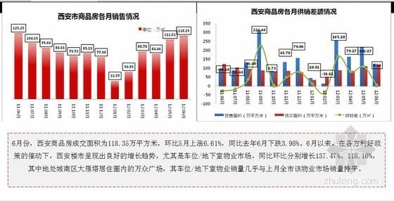 [西安]高端住宅项目定位及营销策划报告(案例分析 118页)