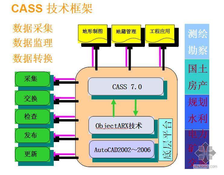 南方测绘CASS7.0实用教程(PPT)