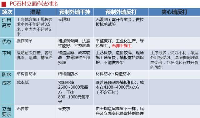 模块造梦将成为中国新常态,这个装配式施工工艺很OK!_25